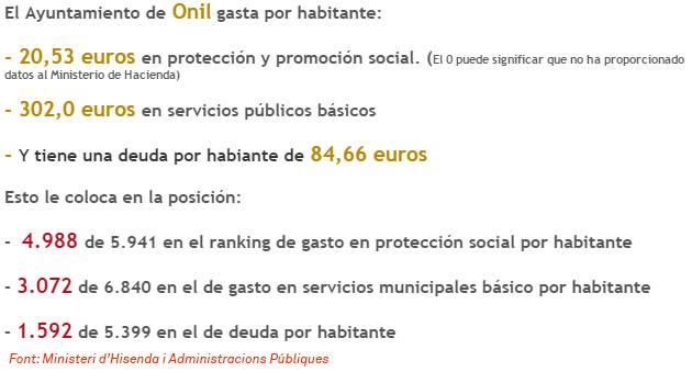 Compromís lamenta que Onil estiga entre els pobles amb menys despesa en protecció social de l'Estat