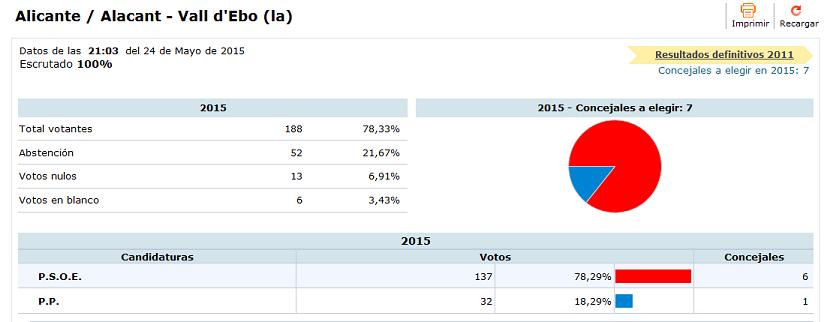Resultats electorals a la Vall d'Ebo